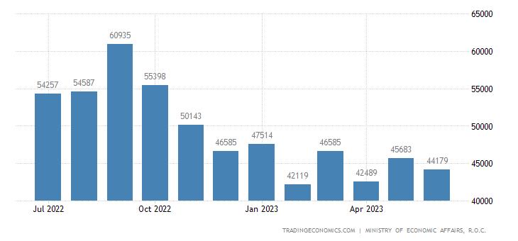 Taiwan Export Orders