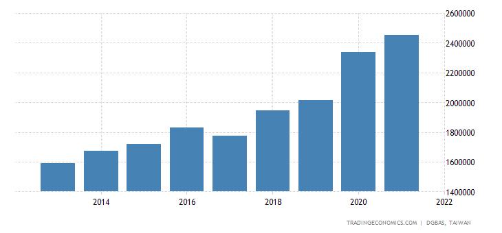 Taiwan Households Savings