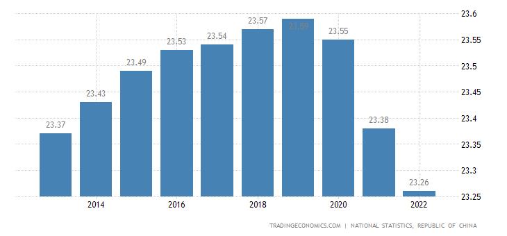 Taiwan Population