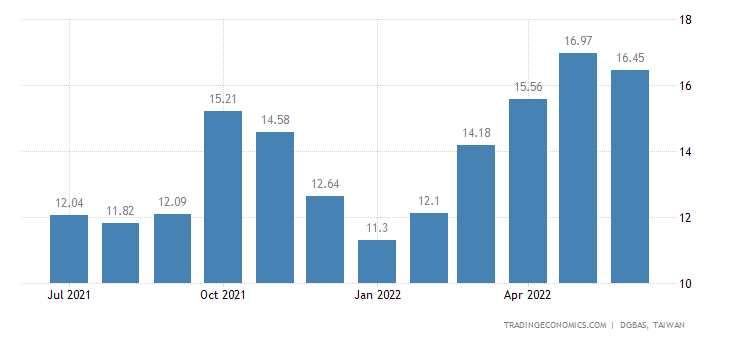 Taiwan Wholesale Prices Change