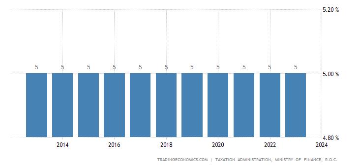 Taiwan Sales Tax Rate  - Business Tax