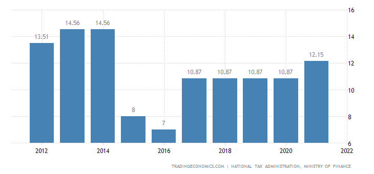 Taiwan Social Security Rate For Companies