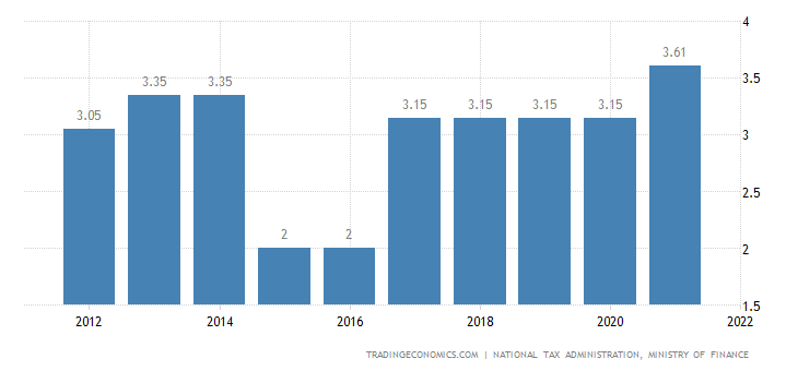 Taiwan Social Security Rate For Employees