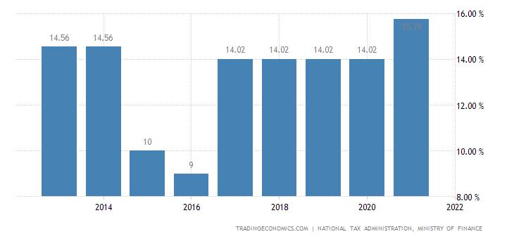 Taiwan Social Security Rate