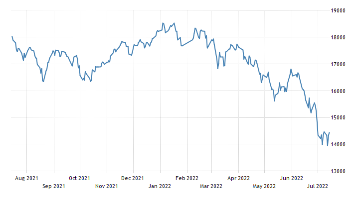Taiwan Stock Market (TWSE)