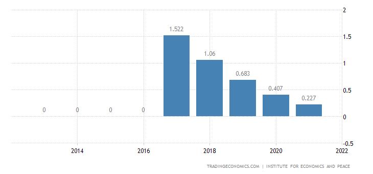 Taiwan Terrorism Index