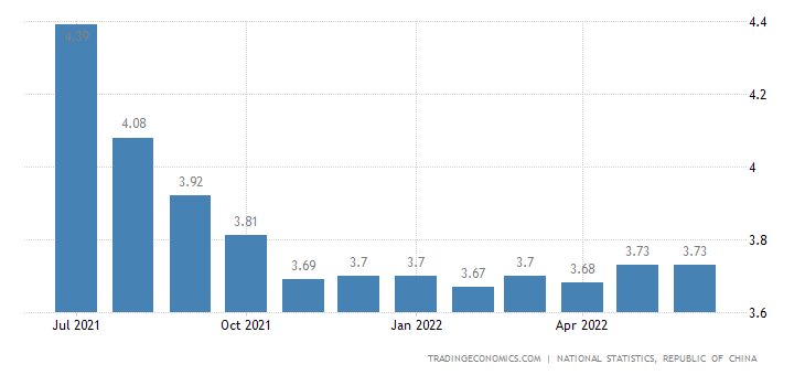 Taiwan Unemployment Rate