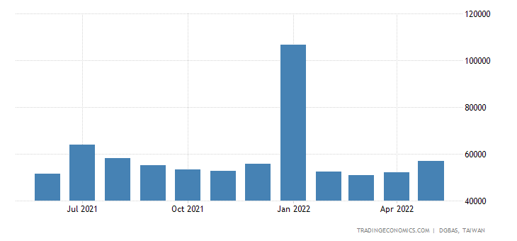 Taiwan Average Monthly Wages in Manufacturing