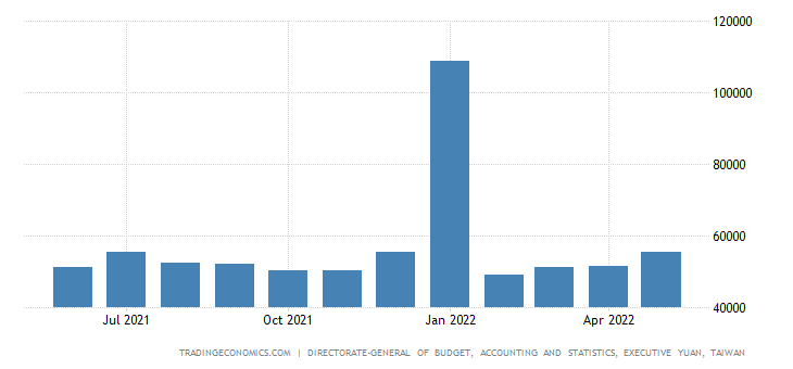 Taiwan Average Monthly Wage In Industry and Services | 2019 | Data