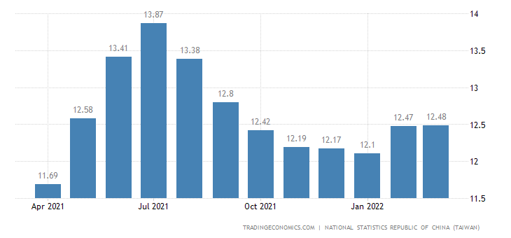 Taiwan Youth Unemployment Rate