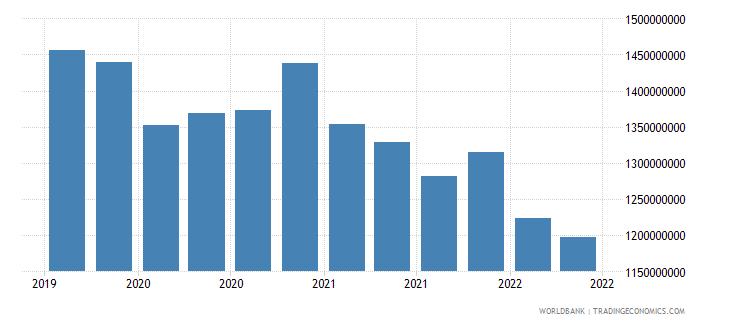 tajikistan 01_cross border loans from bis reporting banks wb data