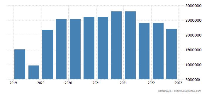 tajikistan 09_insured export credit exposures berne union wb data