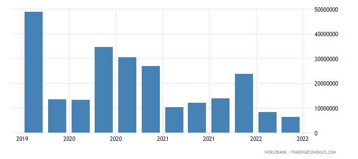 tajikistan 12_liabilities to bis banks cons  short term wb data