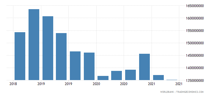 tajikistan 22_liabilities to bis banks locational total wb data
