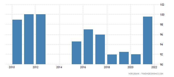 tajikistan 5 bank asset concentration wb data