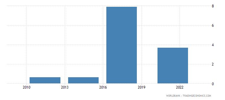 tajikistan account used to receive remittances percent age 15 wb data