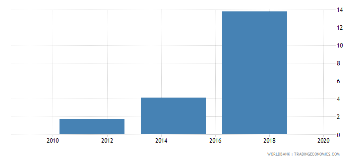 tajikistan account used to receive wages percent age 15 wb data