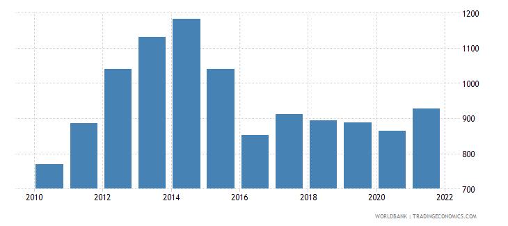 tajikistan adjusted net national income per capita current us$ wb data