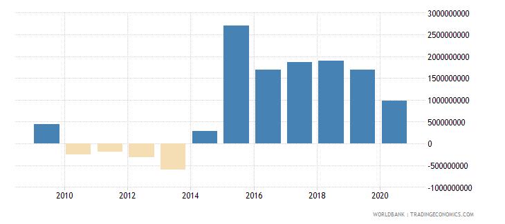 tajikistan adjusted net savings excluding particulate emission damage us dollar wb data