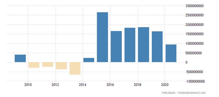 tajikistan adjusted net savings including particulate emission damage us dollar wb data