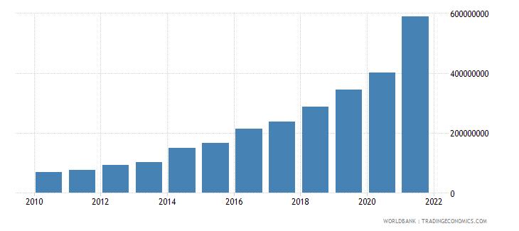 tajikistan adjusted savings carbon dioxide damage us dollar wb data