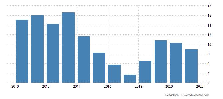 tajikistan adjusted savings consumption of fixed capital percent of gni wb data