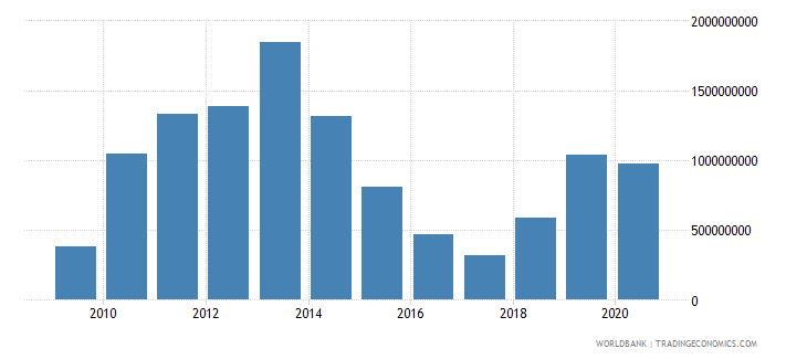 tajikistan adjusted savings consumption of fixed capital us dollar wb data