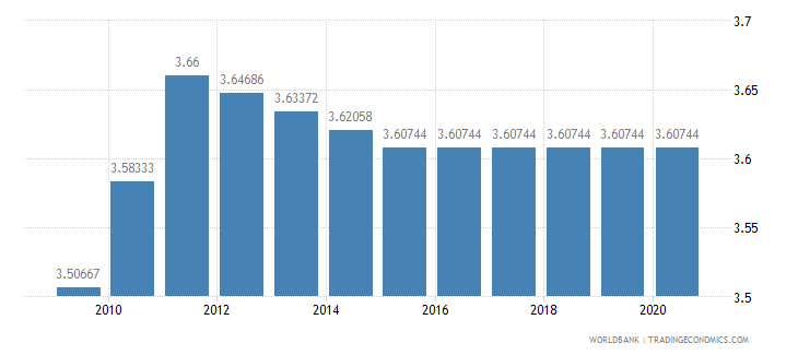 tajikistan adjusted savings education expenditure percent of gni wb data