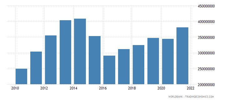 tajikistan adjusted savings education expenditure us dollar wb data