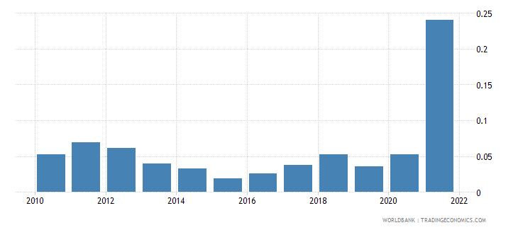 tajikistan adjusted savings energy depletion percent of gni wb data