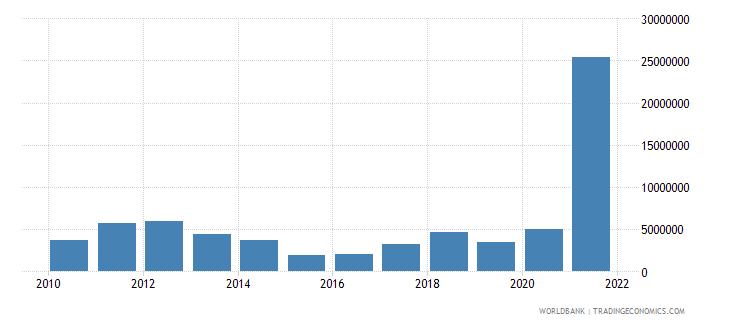 tajikistan adjusted savings energy depletion us dollar wb data