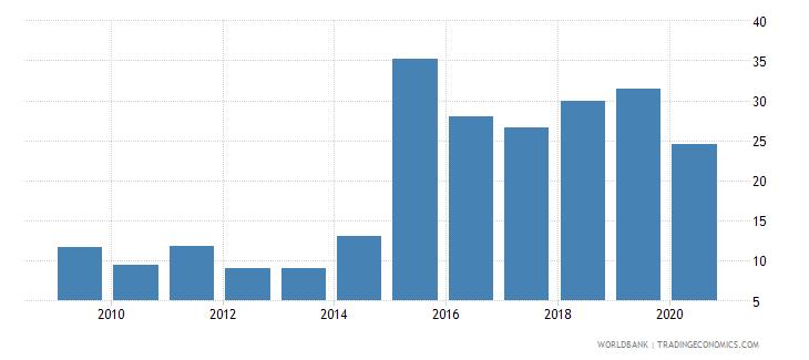 tajikistan adjusted savings gross savings percent of gni wb data