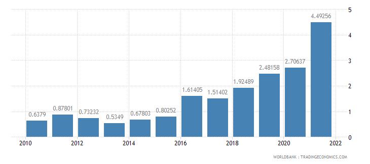 tajikistan adjusted savings mineral depletion percent of gni wb data