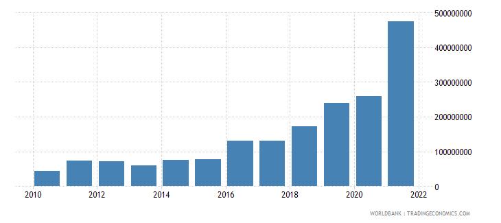 tajikistan adjusted savings mineral depletion us dollar wb data
