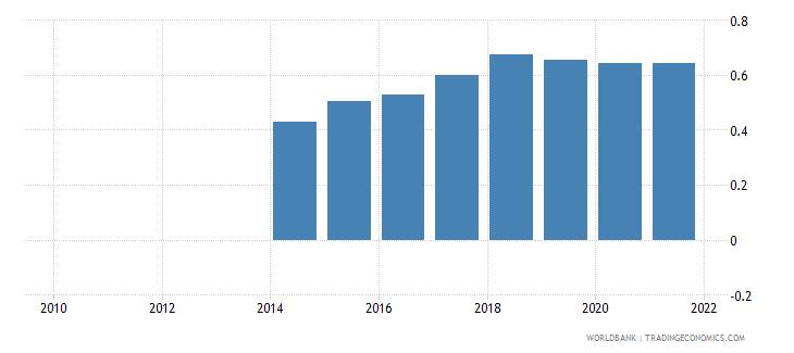 tajikistan adjusted savings net forest depletion percent of gni wb data