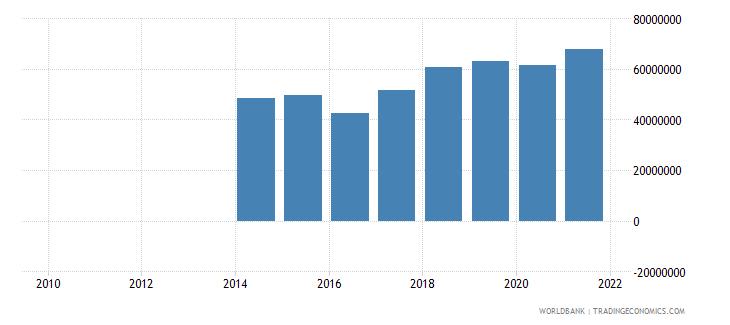 tajikistan adjusted savings net forest depletion us dollar wb data