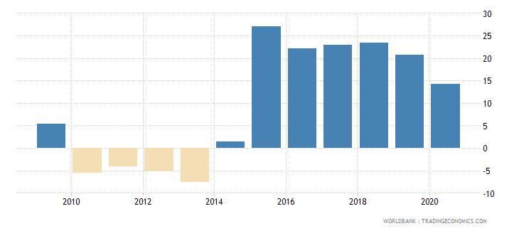 tajikistan adjusted savings net national savings percent of gni wb data