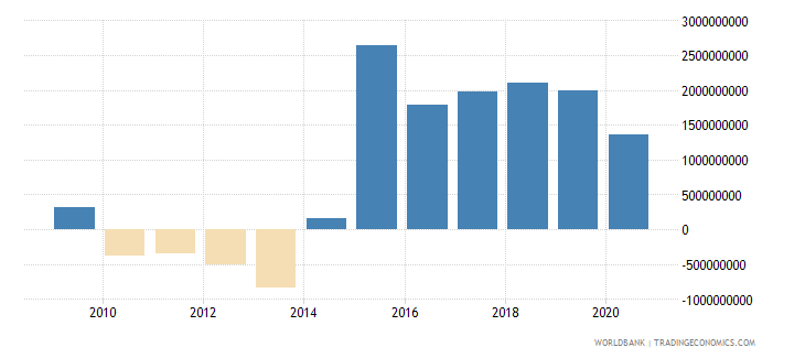 tajikistan adjusted savings net national savings us dollar wb data