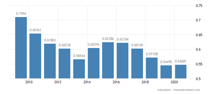 tajikistan adjusted savings particulate emission damage percent of gni wb data