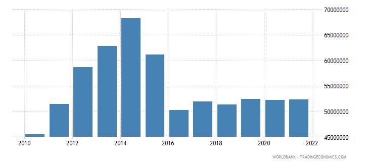 tajikistan adjusted savings particulate emission damage us dollar wb data