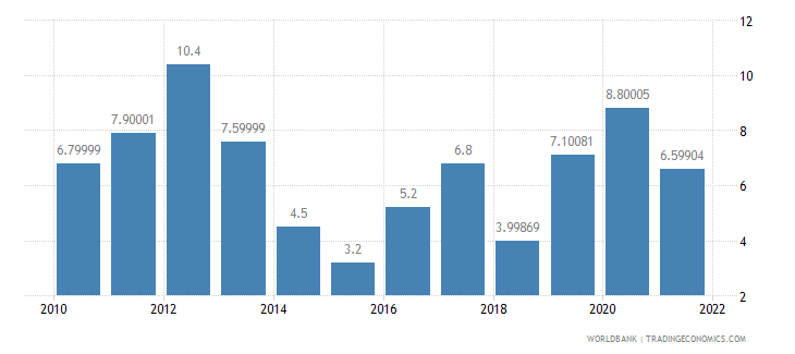tajikistan agriculture value added annual percent growth wb data