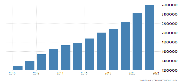 tajikistan agriculture value added constant 2000 us dollar wb data