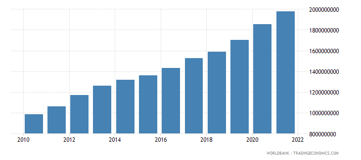 tajikistan agriculture value added constant lcu wb data