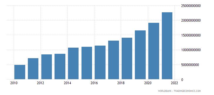 tajikistan agriculture value added current lcu wb data