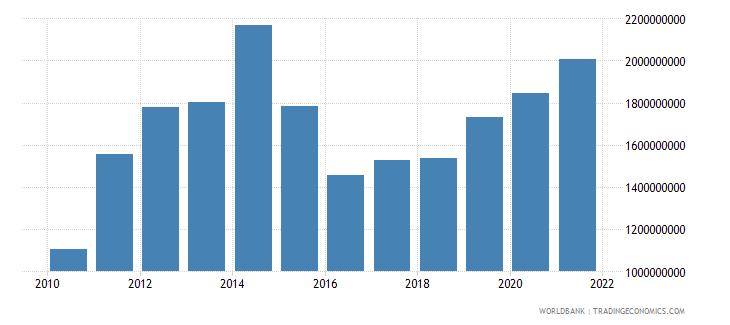 tajikistan agriculture value added us dollar wb data
