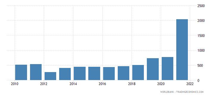 tajikistan aquaculture production metric tons wb data