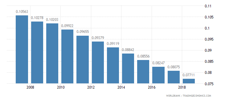 tajikistan arable land hectares per person wb data
