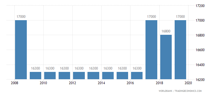 tajikistan armed forces personnel total wb data