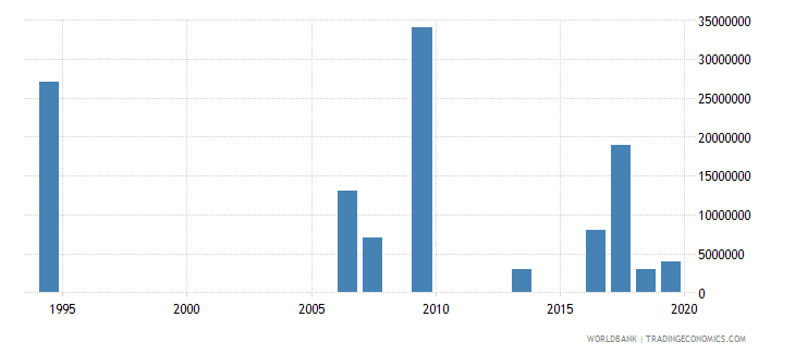 tajikistan arms imports constant 1990 us dollar wb data