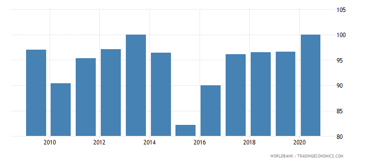 tajikistan bank concentration percent wb data